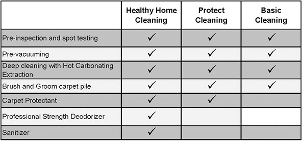 2-1-cleaning-packages-graph-correct_0