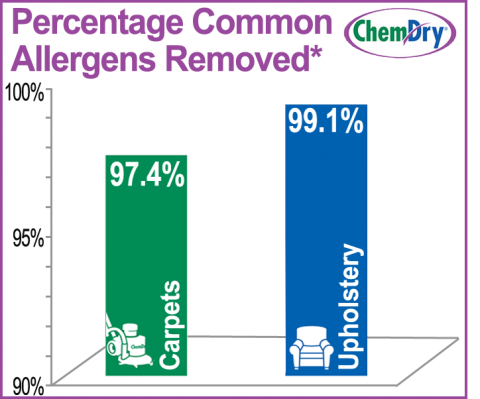 charts-for-allergen-pages-final-wider-column-buffer_1